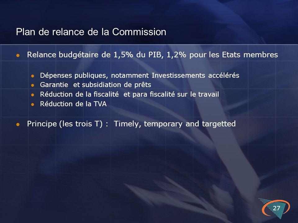 Plan de relance de la Commission Relance budgétaire de 1,5% du PIB, 1,2% pour les Etats membres Dépenses publiques, notamment Investissements accélérés Garantie et subsidiation de prêts Réduction de la fiscalité et para fiscalité sur le travail Réduction de la TVA Principe (les trois T) : Timely, temporary and targetted 27