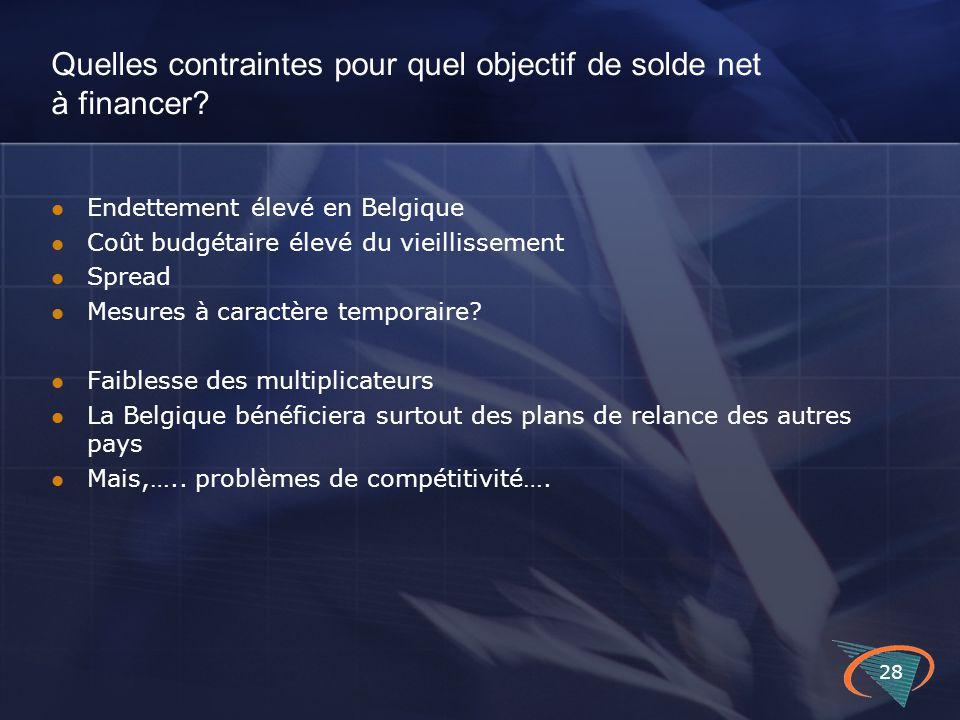 Quelles contraintes pour quel objectif de solde net à financer? Endettement élevé en Belgique Coût budgétaire élevé du vieillissement Spread Mesures à