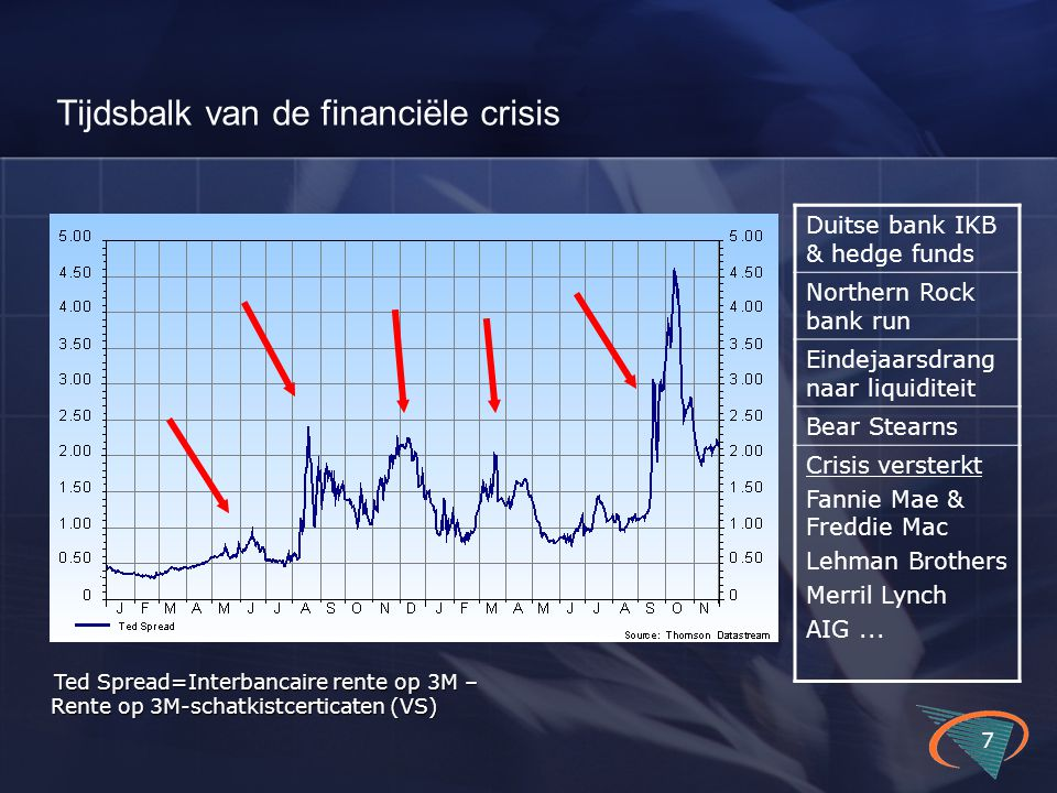 Tijdsbalk van de financiële crisis 7 Ted Spread=Interbancaire rente op 3M – Rente op 3M-schatkistcerticaten (VS) Ted Spread=Interbancaire rente op 3M – Rente op 3M-schatkistcerticaten (VS) Duitse bank IKB & hedge funds Northern Rock bank run Eindejaarsdrang naar liquiditeit Bear Stearns Crisis versterkt Fannie Mae & Freddie Mac Lehman Brothers Merril Lynch AIG...