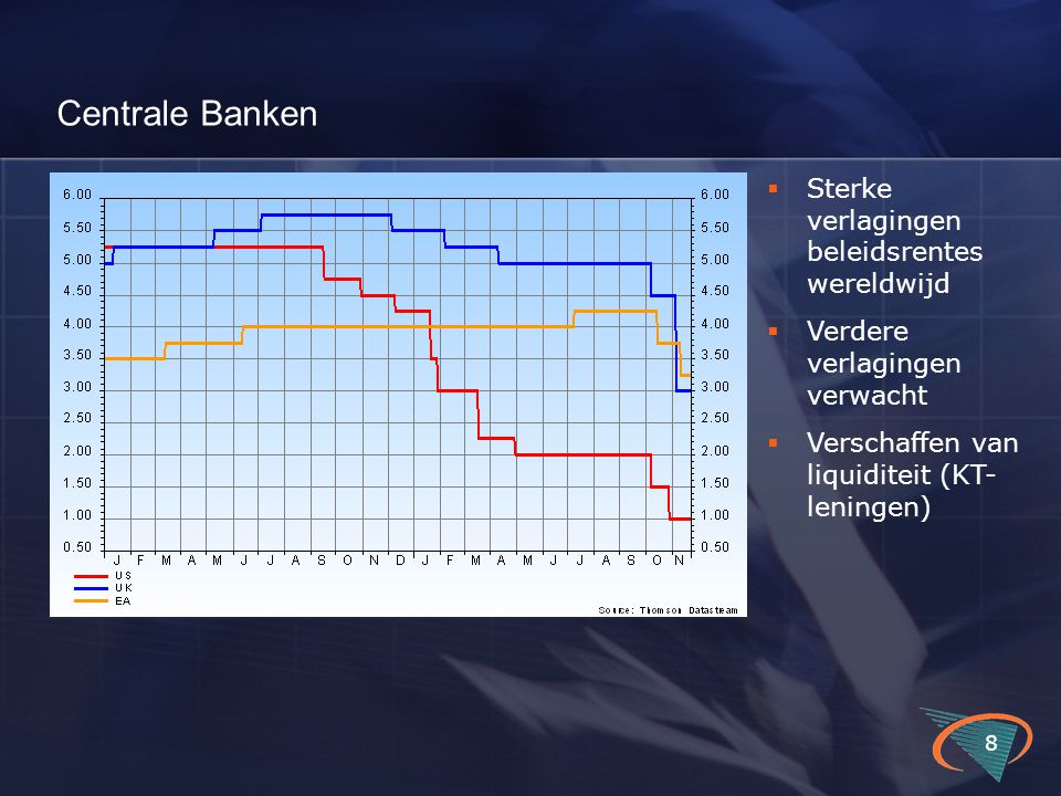 BBP-groei op kwartaalbasis 19 Q1 07Q2 07Q3 07Q4 07Q1 08Q2 08Q3 08 US 0.01.2 0.00.20.7-0.1 Japan 0.9-0.30.20.60.7-0.7-0.1 Euro Area 0.70.5 0.40.7-0.2 Germany 0.4 0.60.31.4-0.4-0.5 France 0.6 0.70.4 -0.30.1 NL 0.8 1.11.30.40.10.0 Italy 0.30.1 -0.40.5-0.3-0.5 Spain 1.0 0.6 0.30.1-0.2 Belgium 0.80.30.70.4 0.30.1 UK 0.90.8 0.50.30.0-0.5 Economische groei al sterk verzwakt vóór financiële turbulentie.