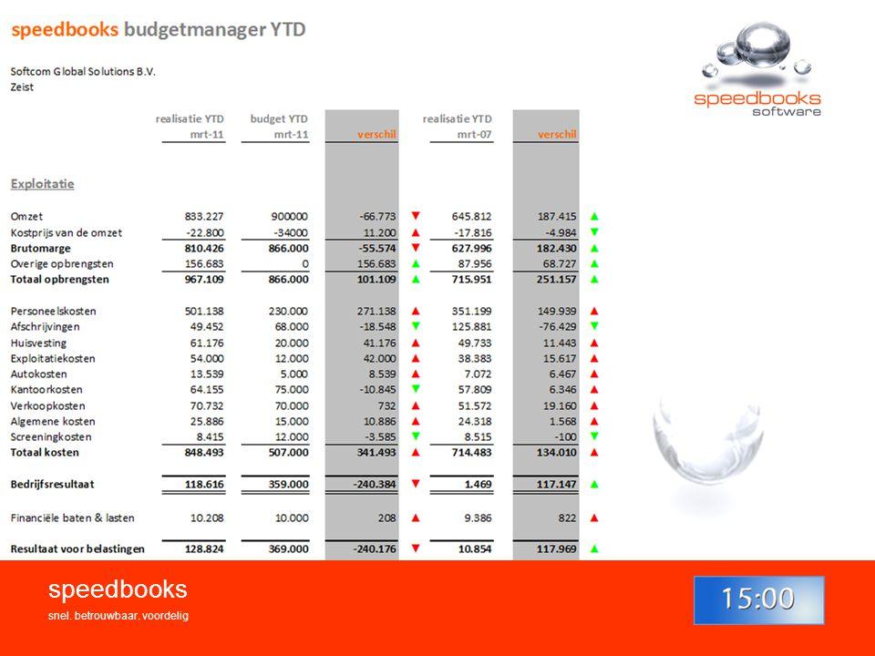 Budgetrapportage speedbooks snel. betrouwbaar. voordelig