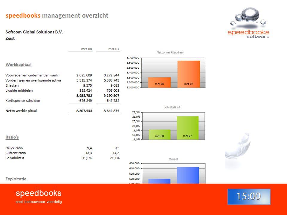 Bedankt voor uw aandacht! www.speedbooks.nl
