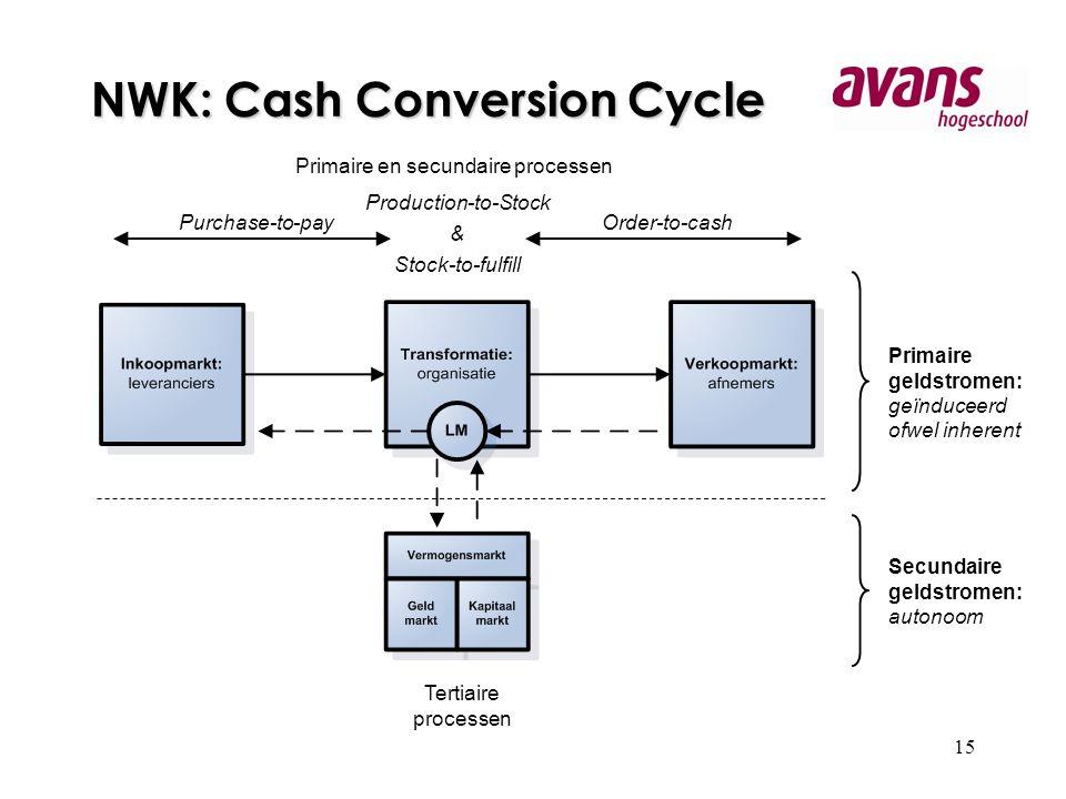15 NWK: Cash Conversion Cycle Primaire geldstromen: geïnduceerd ofwel inherent Secundaire geldstromen: autonoom Tertiaire processen Primaire en secundaire processen Purchase-to-payOrder-to-cash Production-to-Stock & Stock-to-fulfill
