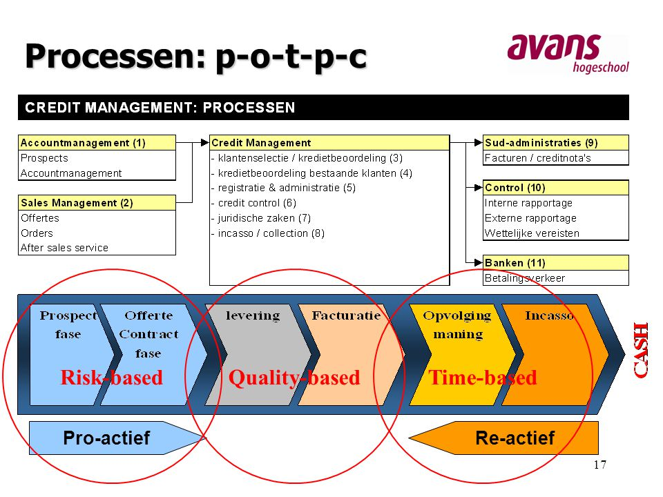 17 Processen: p-o-t-p-c Pro-actiefRe-actief Quality-basedTime-basedRisk-based