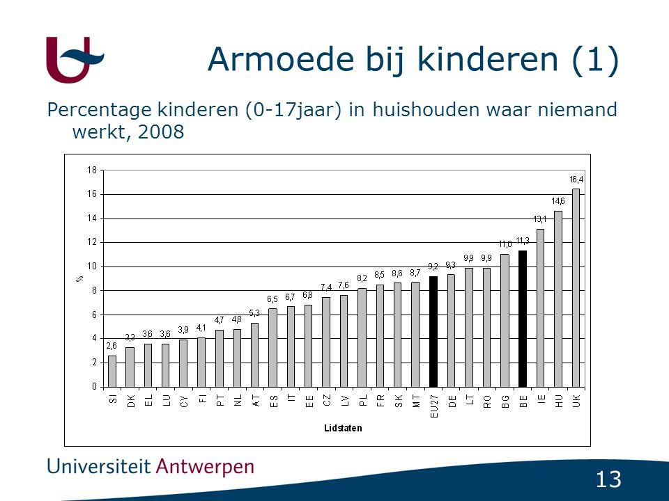 13 Armoede bij kinderen (1) Percentage kinderen (0-17jaar) in huishouden waar niemand werkt, 2008
