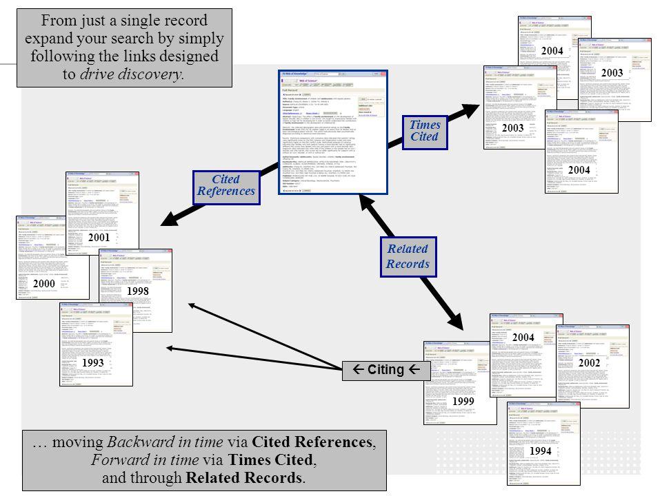 16 Web of Science Google Wetenschap