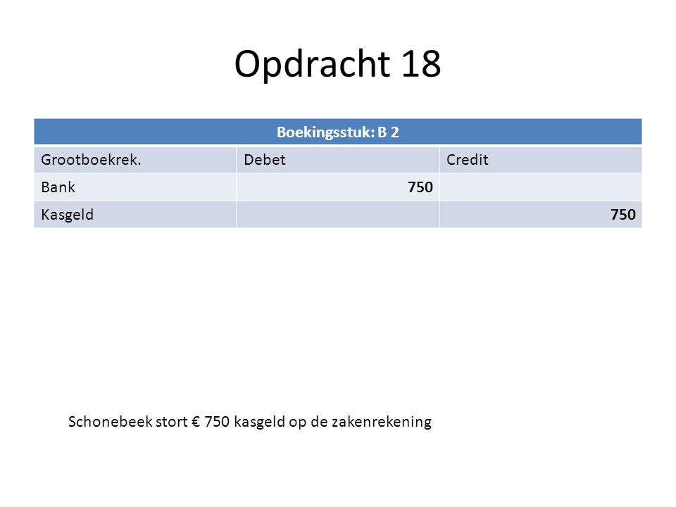 Opdracht 18 Boekingsstuk: B 2 Grootboekrek.DebetCredit Bank750 Kasgeld750 Schonebeek stort € 750 kasgeld op de zakenrekening