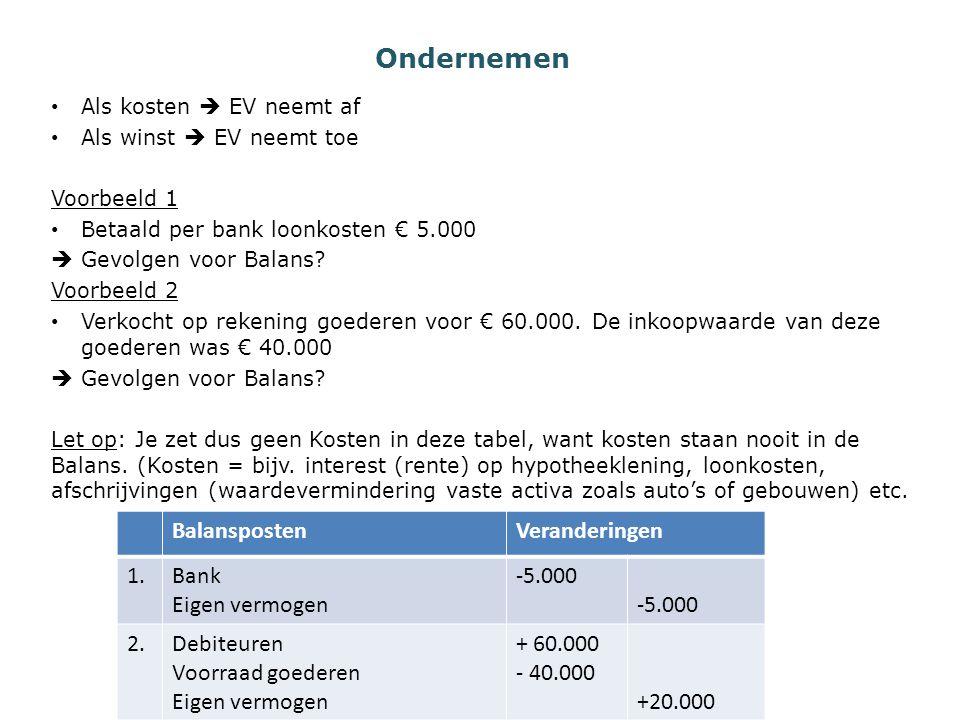 Ondernemen Als kosten  EV neemt af Als winst  EV neemt toe Voorbeeld 1 Betaald per bank loonkosten € 5.000  Gevolgen voor Balans? Voorbeeld 2 Verko