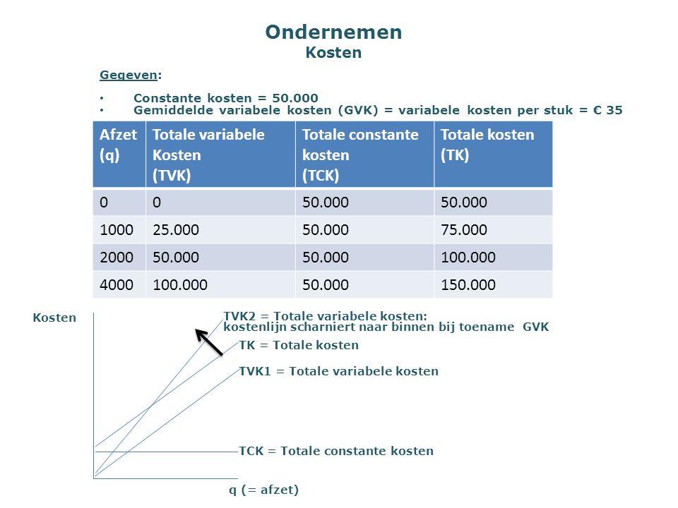 Ondernemen Kosten Kosten TK = Totale kosten TVK1 = Totale variabele kosten TCK = Totale constante kosten q (= afzet) Afzet (q) Totale variabele Kosten
