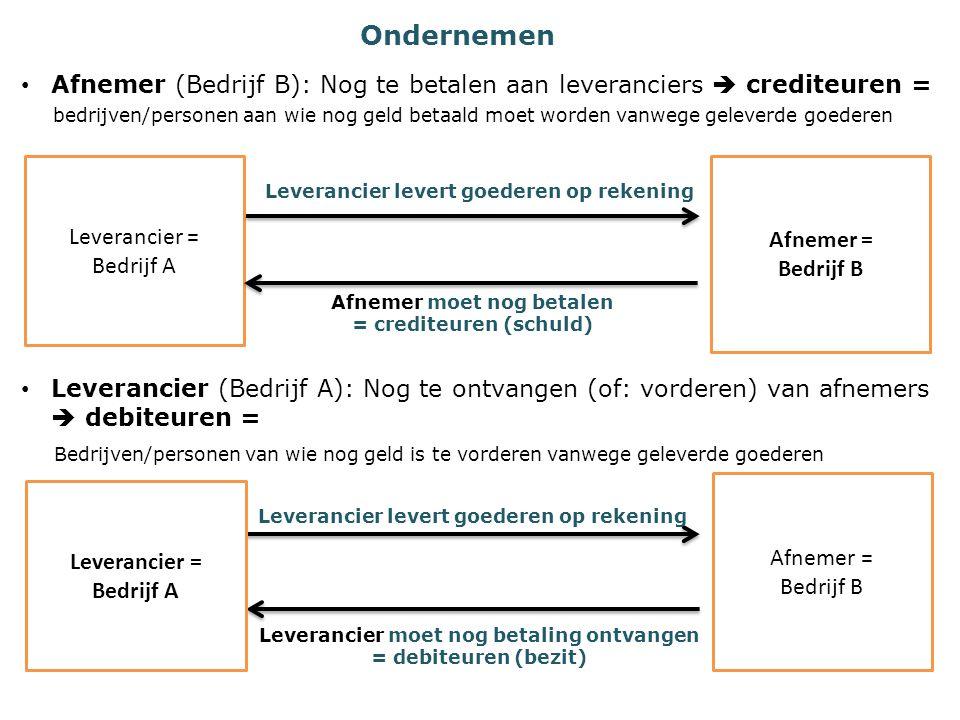 Ondernemen Afnemer (Bedrijf B): Nog te betalen aan leveranciers  crediteuren = bedrijven/personen aan wie nog geld betaald moet worden vanwege geleve
