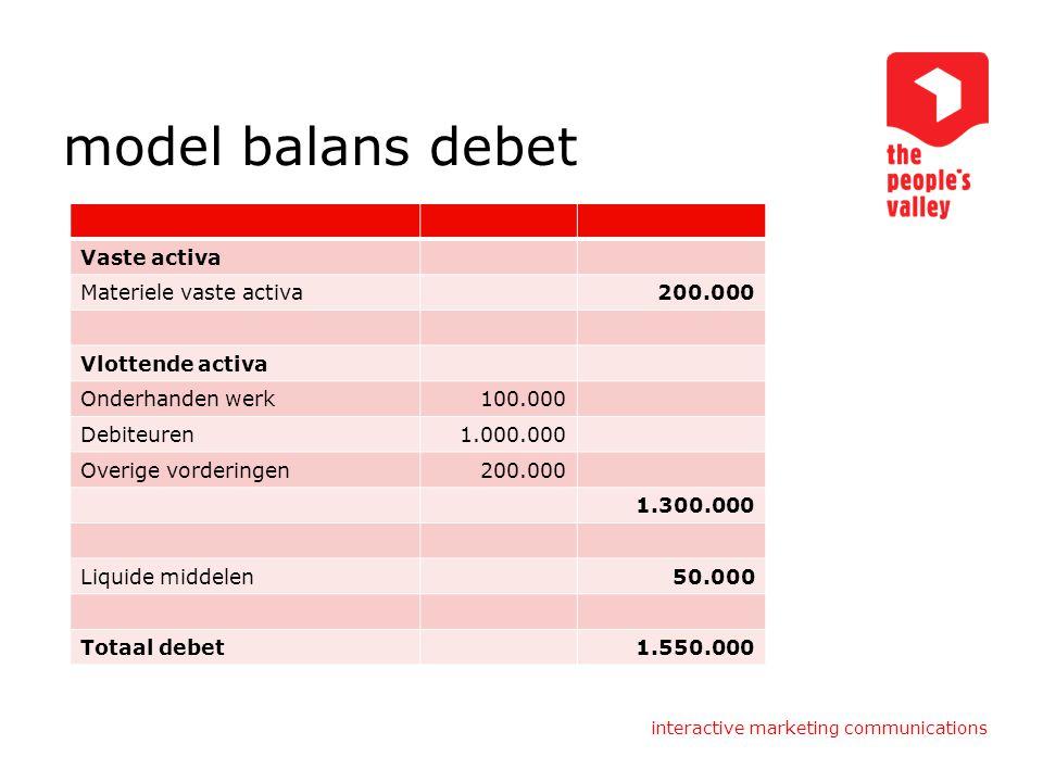 interactive marketing communications model balans debet Vaste activa Materiele vaste activa200.000 Vlottende activa Onderhanden werk100.000 Debiteuren