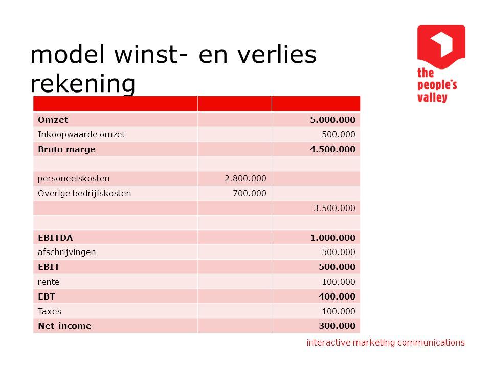 interactive marketing communications model winst- en verlies rekening Omzet5.000.000 Inkoopwaarde omzet500.000 Bruto marge4.500.000 personeelskosten2.