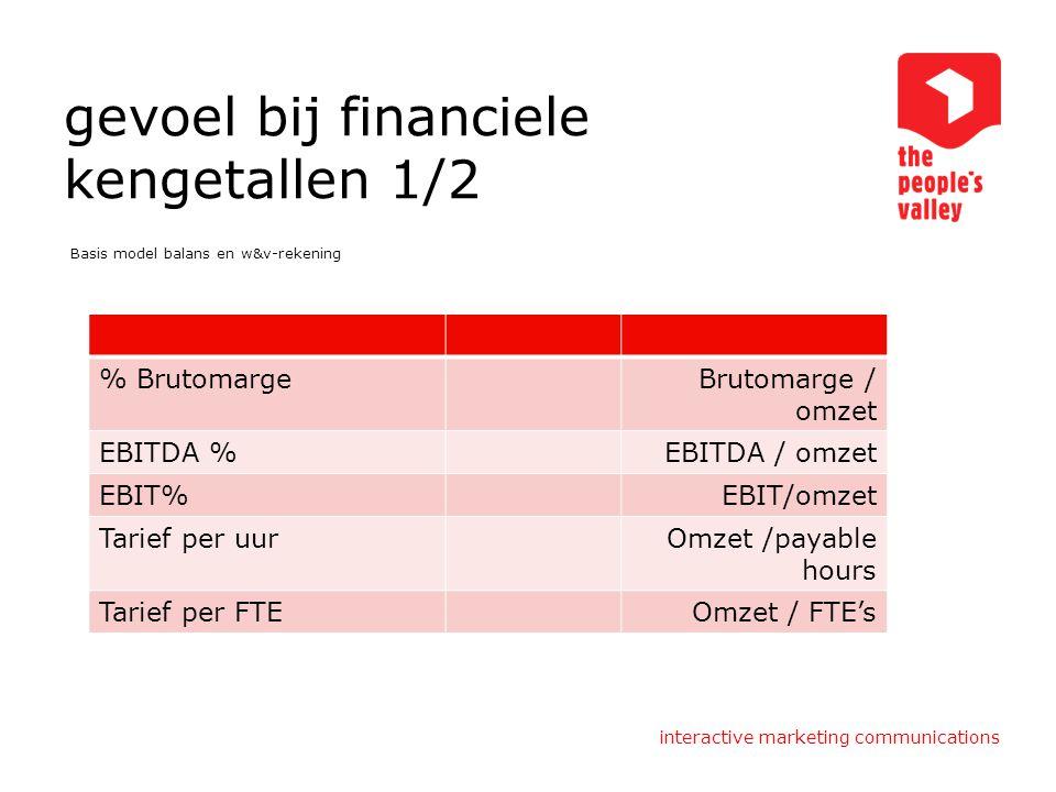 interactive marketing communications gevoel bij financiele kengetallen 1/2 Basis model balans en w&v-rekening % BrutomargeBrutomarge / omzet EBITDA %E