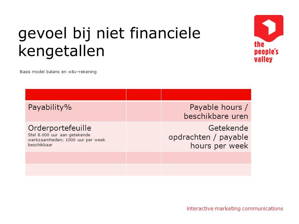 interactive marketing communications gevoel bij niet financiele kengetallen Basis model balans en w&v-rekening Payability%Payable hours / beschikbare