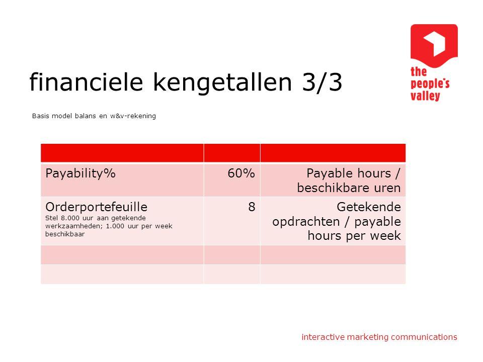 interactive marketing communications financiele kengetallen 3/3 Basis model balans en w&v-rekening Payability%60%Payable hours / beschikbare uren Orde