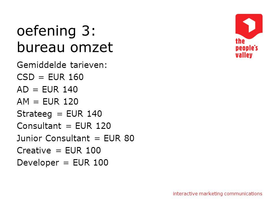 oefening 3: bureau omzet Gemiddelde tarieven: CSD = EUR 160 AD = EUR 140 AM = EUR 120 Strateeg = EUR 140 Consultant = EUR 120 Junior Consultant = EUR