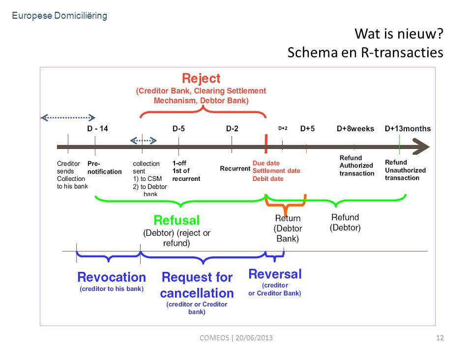 Wat is nieuw Schema en R-transacties COMEOS | 20/06/201312 Europese Domiciliëring
