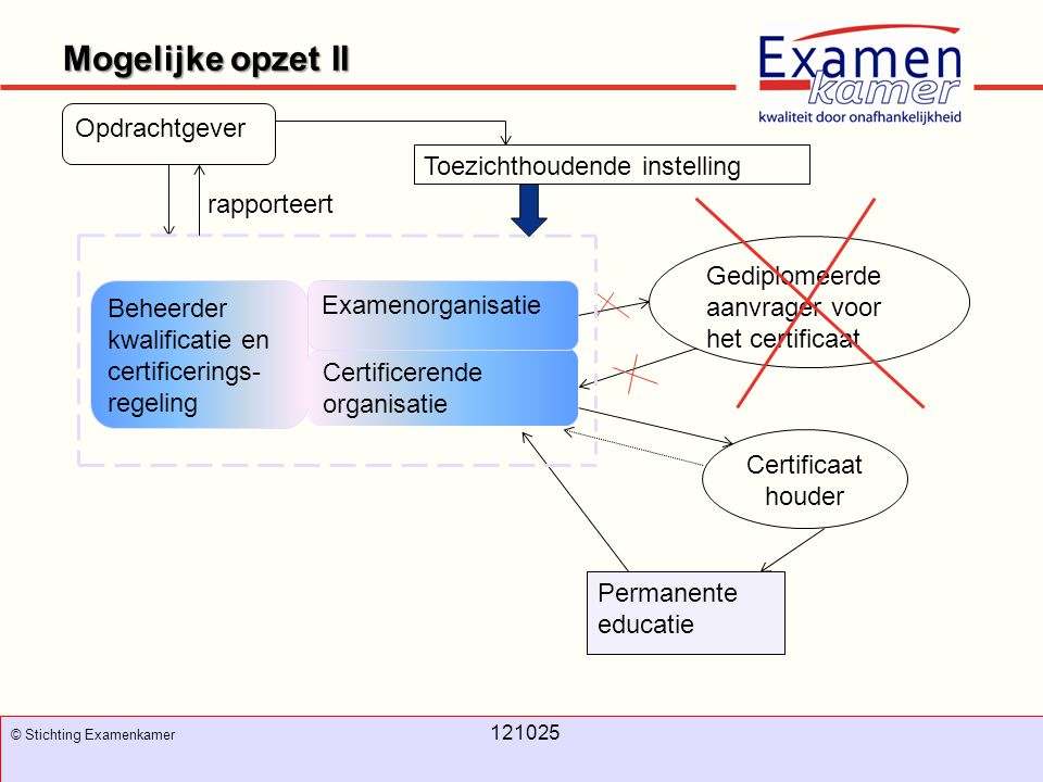 November 2008 100326 - evc10 100326 - evc10 Mogelijke opzet II 10 © Stichting Examenkamer 121025 Opdrachtgever Beheerder kwalificatie en certificering