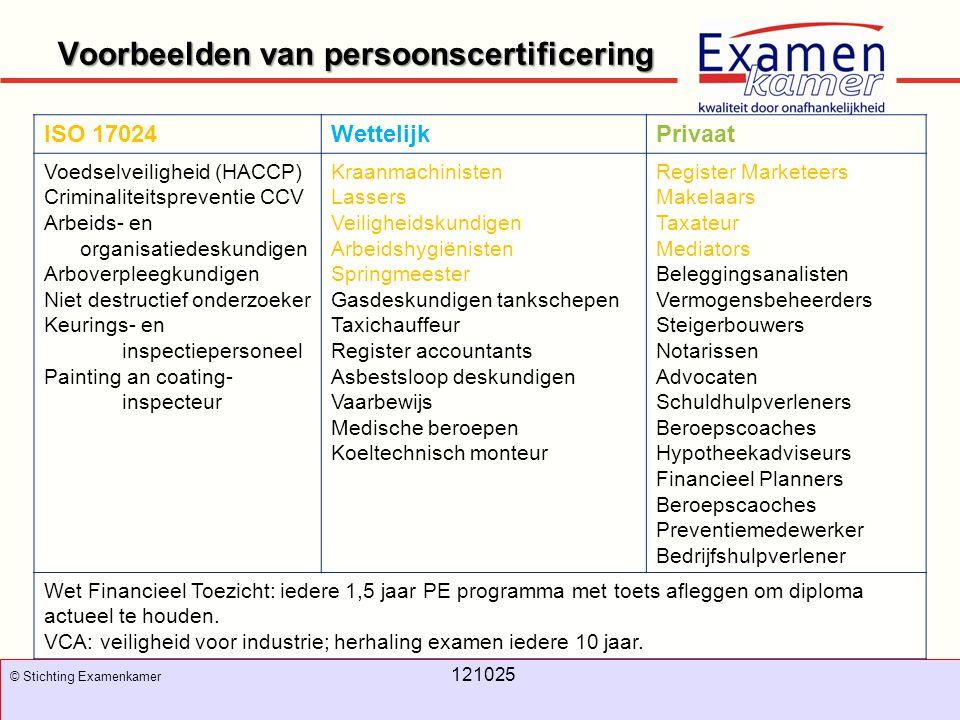 November 2008 100326 - evc8 8 Voorbeelden van persoonscertificering 8 © Stichting Examenkamer 121025 ISO 17024WettelijkPrivaat Voedselveiligheid (HACC