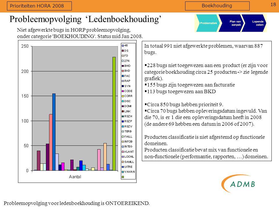 18 Niet afgewerkte bugs in HORP probleemopvolging, onder categorie 'BOEKHOUDING'. Status mid Jan 2008. Probleemopvolging voor ledenboekhouding is ONTO