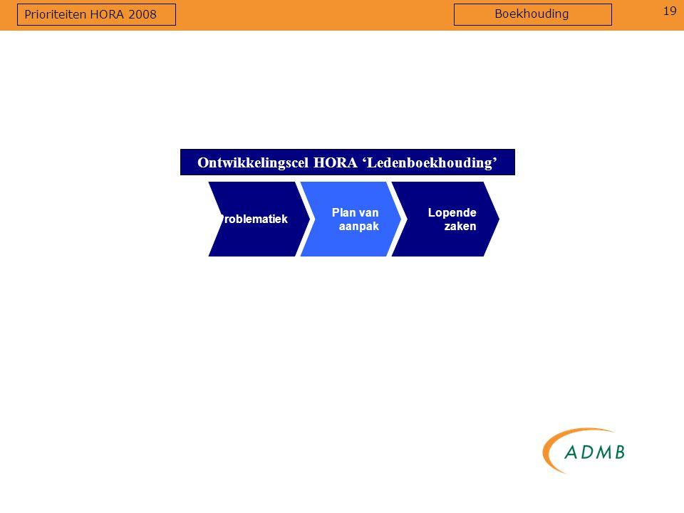 19 Ontwikkelingscel HORA 'Ledenboekhouding' Plan van aanpak Lopende zaken Problematiek Prioriteiten HORA 2008 Boekhouding