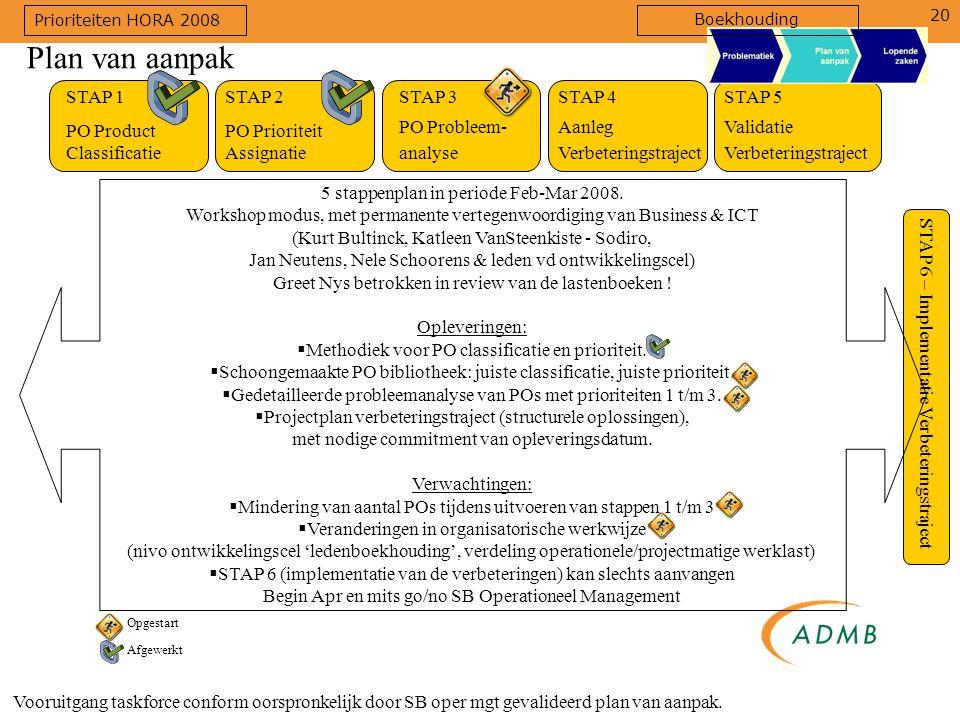 20 Vooruitgang taskforce conform oorspronkelijk door SB oper mgt gevalideerd plan van aanpak. Plan van aanpak STAP 1 PO Product Classificatie STAP 2 P