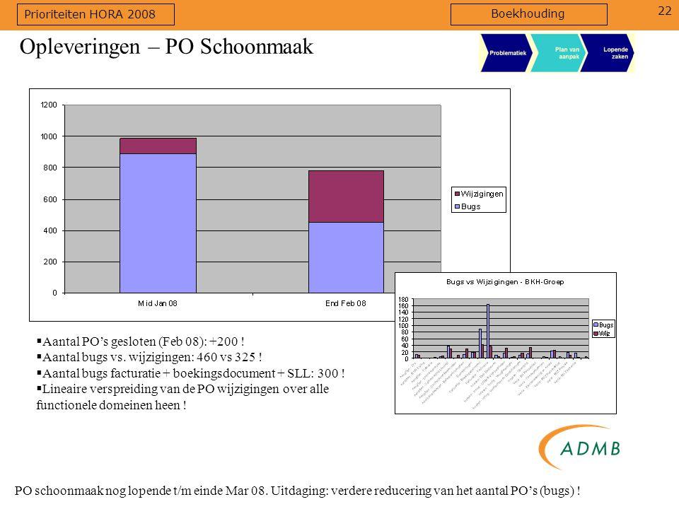 22 PO schoonmaak nog lopende t/m einde Mar 08. Uitdaging: verdere reducering van het aantal PO's (bugs) ! Opleveringen – PO Schoonmaak  Aantal PO's g