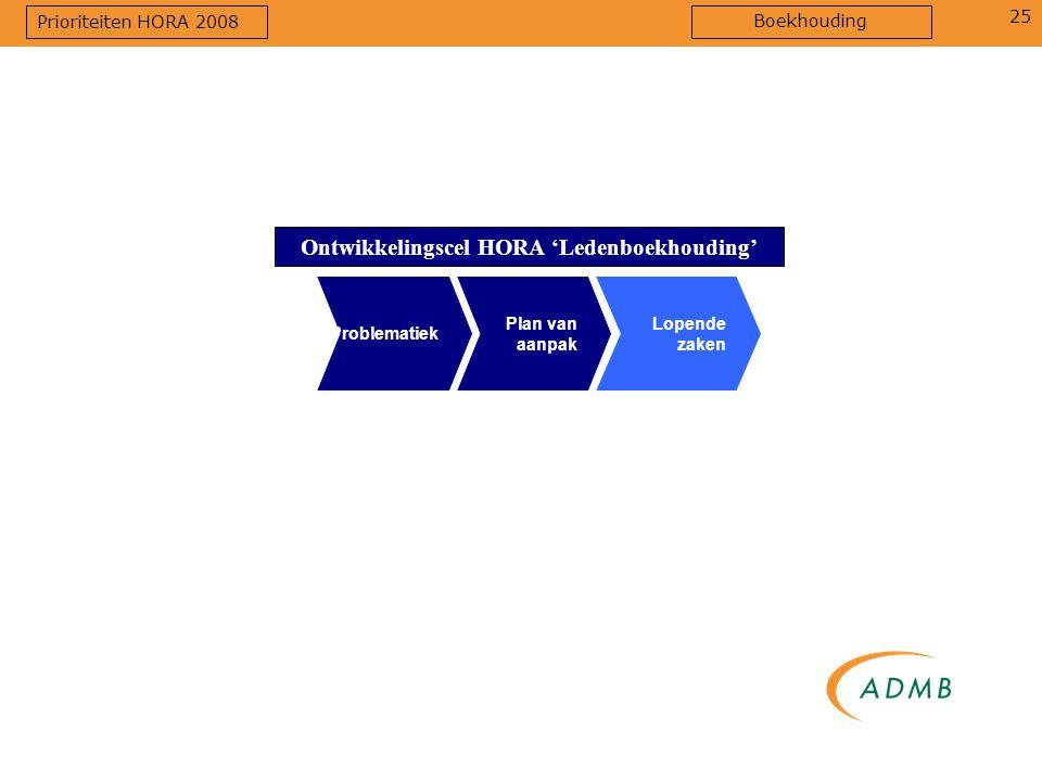 25 Ontwikkelingscel HORA 'Ledenboekhouding' Plan van aanpak Lopende zaken Problematiek Prioriteiten HORA 2008 Boekhouding