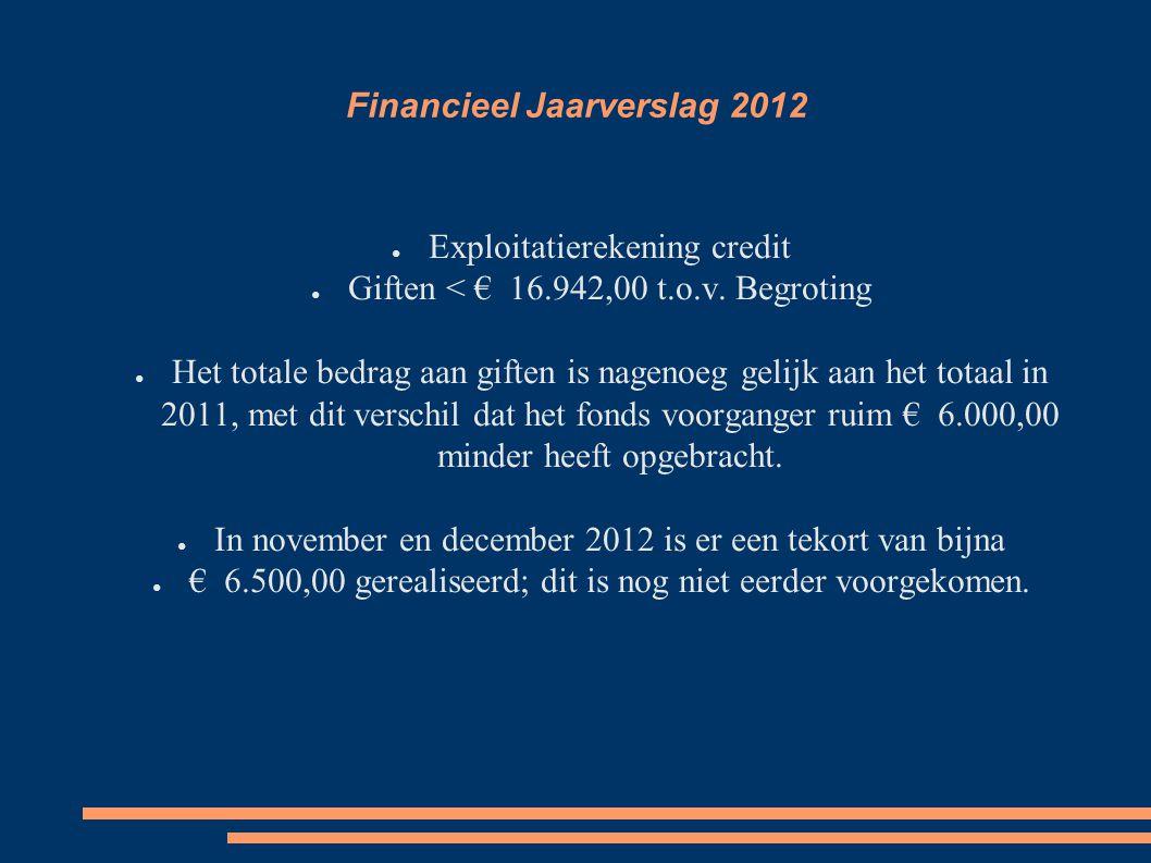 Begroting 2013 De voorlopige begroting is in het najaar 2012 gemaakt en gebaseerd op de toenmalig bekende feiten en verwachtingen.