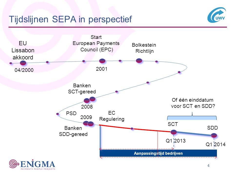 4 Tijdslijnen SEPA in perspectief Banken SDD-gereed EU Lissabon akkoord 04/2000 SDD SCT Q1 2014 Q1 2013 2008 Banken SCT-gereed EC Regulering Bolkestein Richtlijn Start European Payments Council (EPC) PSD Aanpassingstijd bedrijven Of één einddatum voor SCT en SDD.