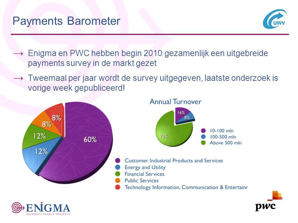 9 Payments Barometer → Enigma en PWC hebben begin 2010 gezamenlijk een uitgebreide payments survey in de markt gezet → Tweemaal per jaar wordt de survey uitgegeven, laatste onderzoek is vorige week gepubliceerd!