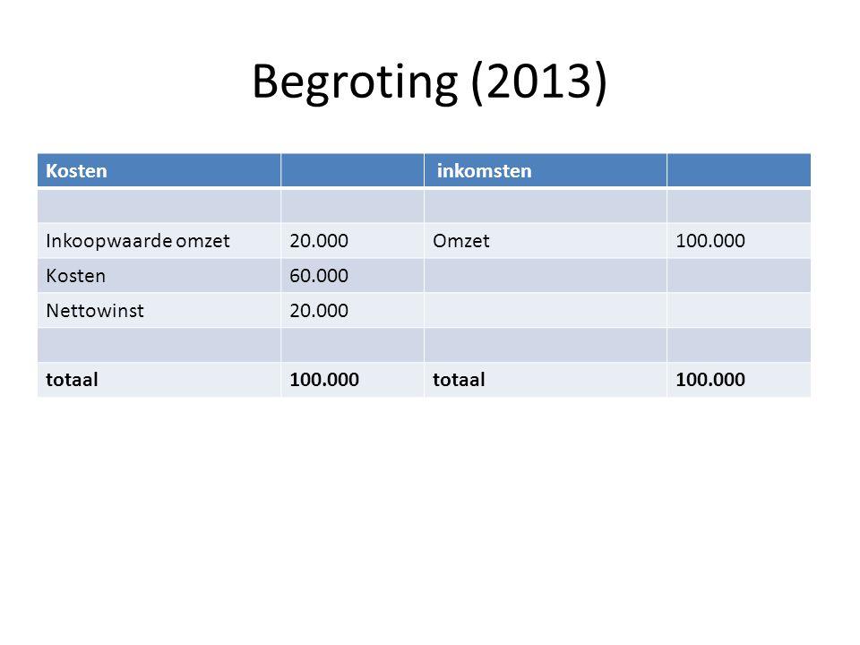 Begroting (2013) Kosten inkomsten Inkoopwaarde omzet20.000Omzet100.000 Kosten60.000 Nettowinst20.000 totaal100.000totaal100.000