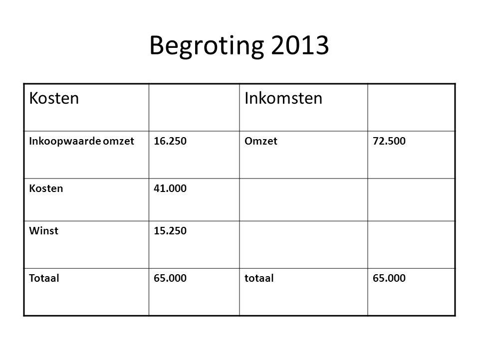 Begroting 2013 KostenInkomsten Inkoopwaarde omzet16.250Omzet72.500 Kosten41.000 Winst15.250 Totaal65.000totaal65.000