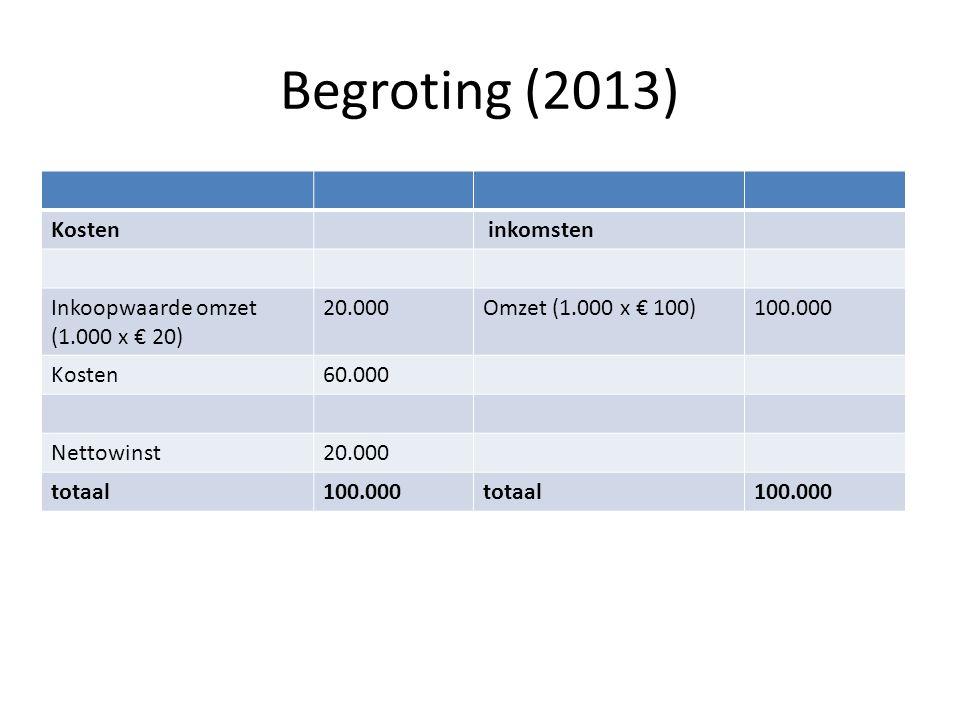 Begroting (2013) Kosten inkomsten Inkoopwaarde omzet (1.000 x € 20) 20.000Omzet (1.000 x € 100)100.000 Kosten60.000 Nettowinst20.000 totaal100.000tota