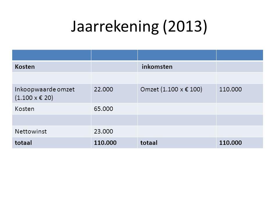 Jaarrekening (2013) Kosten inkomsten Inkoopwaarde omzet (1.100 x € 20) 22.000Omzet (1.100 x € 100)110.000 Kosten65.000 Nettowinst23.000 totaal110.000t