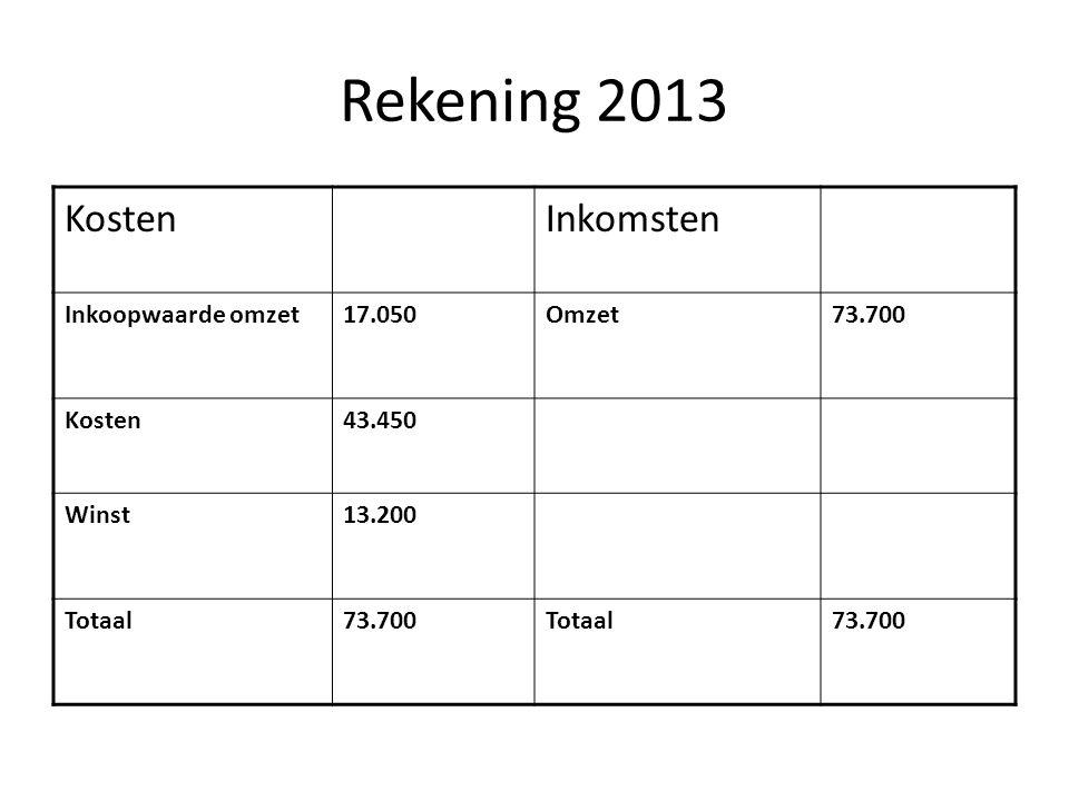 Rekening 2013 KostenInkomsten Inkoopwaarde omzet17.050Omzet73.700 Kosten43.450 Winst13.200 Totaal73.700Totaal73.700
