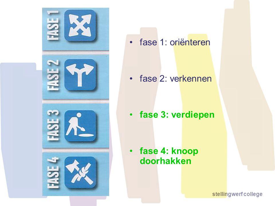 stellingwerf college fase 1: oriënteren fase 2: verkennen fase 3: verdiepen fase 4: knoop doorhakken