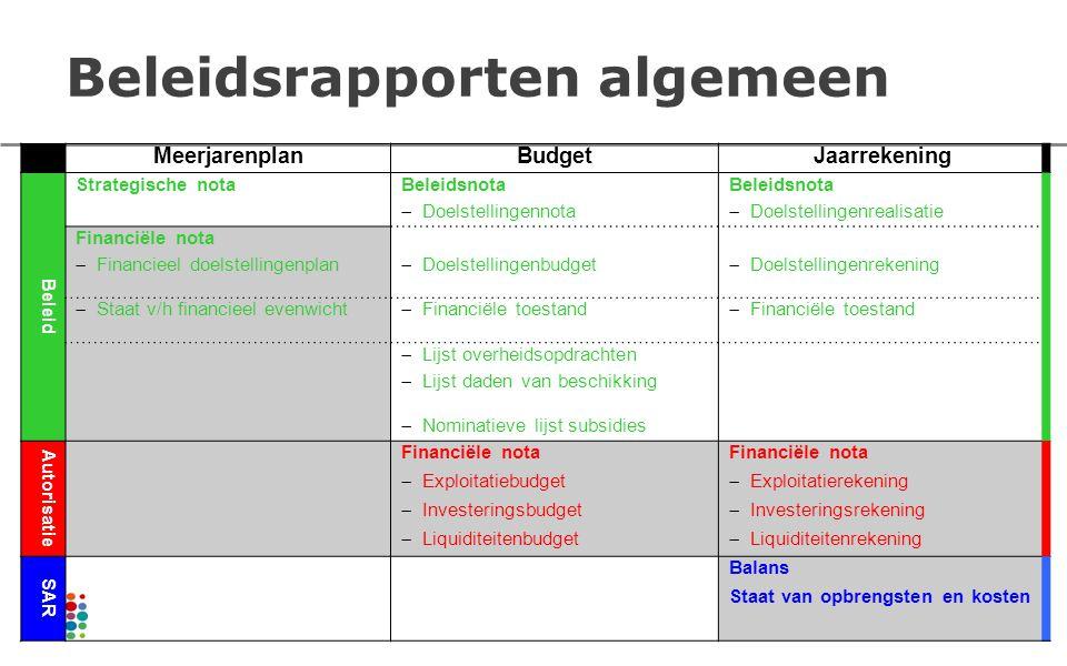 Beleidsrapporten algemeen MeerjarenplanBudgetJaarrekening Beleid Strategische notaBeleidsnota  Doelstellingennota  Doelstellingenrealisatie Financië