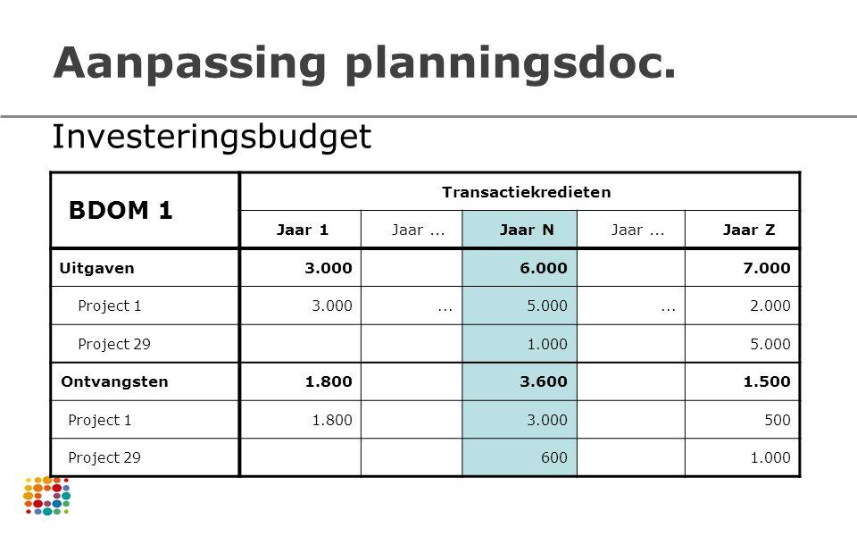 Aanpassing planningsdoc. BDOM 1 Transactiekredieten Jaar 1Jaar...Jaar NJaar...Jaar Z Uitgaven3.0006.0007.000 Project 13.000...5.000...2.000 Project 29