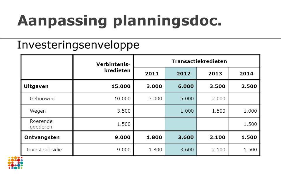Aanpassing planningsdoc. Verbintenis- kredieten Transactiekredieten 2011201220132014 Uitgaven15.0003.0006.0003.5002.500 Gebouwen10.0003.0005.0002.000
