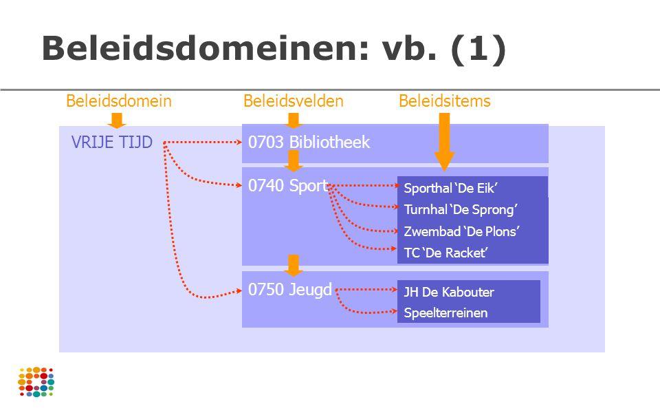 Beleidsdomeinen: vb. (1) Sporthal 'De Eik' Turnhal 'De Sprong' TC 'De Racket' 0740 Sport 0703 Bibliotheek JH De Kabouter Speelterreinen 0750 Jeugd VRI
