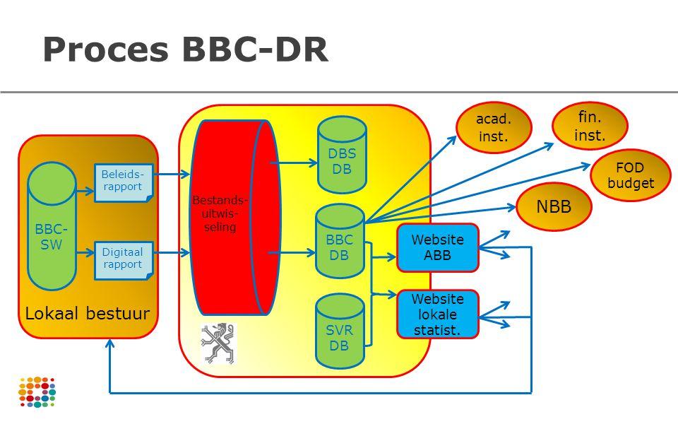 Proces BBC-DR Lokaal bestuur BBC- SW Beleids- rapport Digitaal rapport DBS DB BBC DB SVR DB Bestands- uitwis- seling NBB fin. inst. acad. inst. Websit