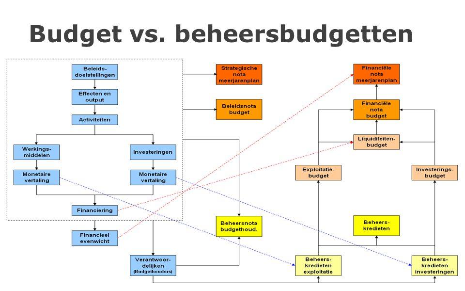 85 Budget vs. beheersbudgetten