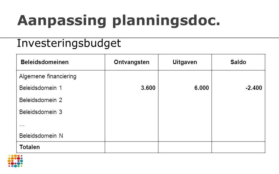 Aanpassing planningsdoc. BeleidsdomeinenOntvangstenUitgavenSaldo Algemene financiering Beleidsdomein 1 3.600 6.000 -2.400 Beleidsdomein 2 Beleidsdomei