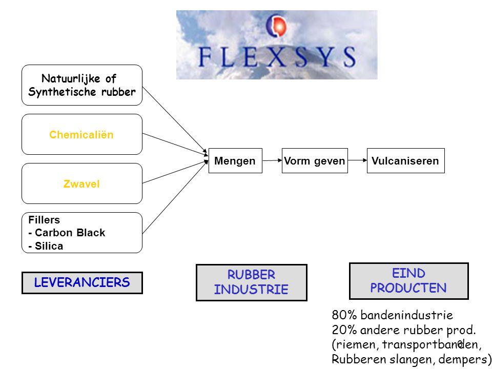 6 Natuurlijke of Synthetische rubber RUBBER INDUSTRIE LEVERANCIERS EIND PRODUCTEN Mengen Chemicaliën Zwavel Fillers - Carbon Black - Silica Vorm geven