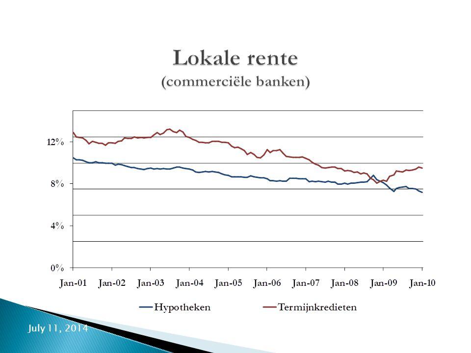 July 11, 201410 Lokale rente (commerciële banken)
