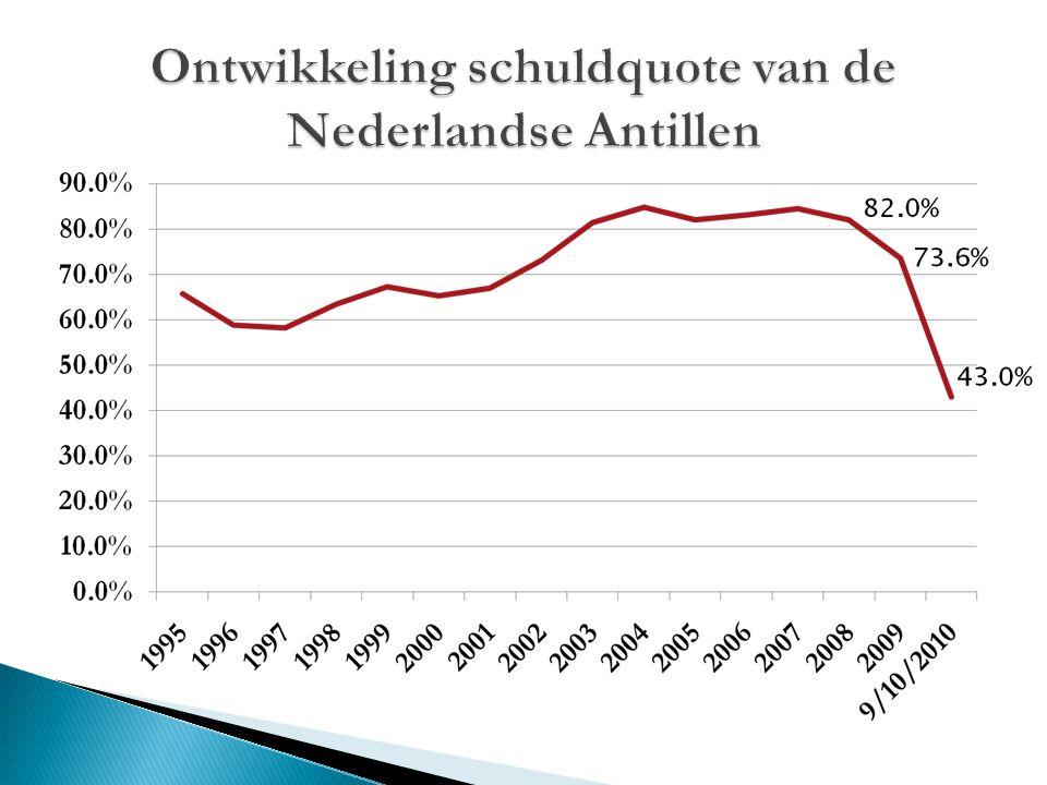 Doelstellingen van de Centrale Bank:  Bevorderen van de stabiliteit van de waarde van de geldeenheid van de Landen.