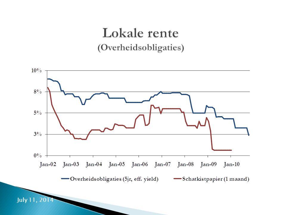 July 11, 20149 Lokale rente (Overheidsobligaties)