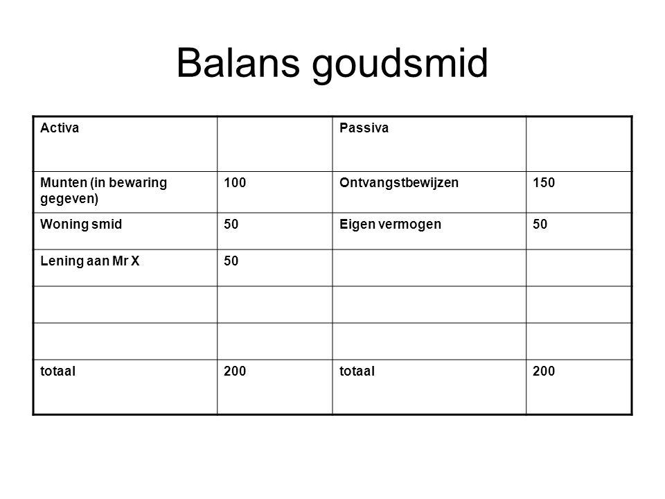 Balans goudsmid ActivaPassiva Munten (in bewaring gegeven) 100Ontvangstbewijzen150 Woning smid50Eigen vermogen50 Lening aan Mr X50 totaal200totaal200