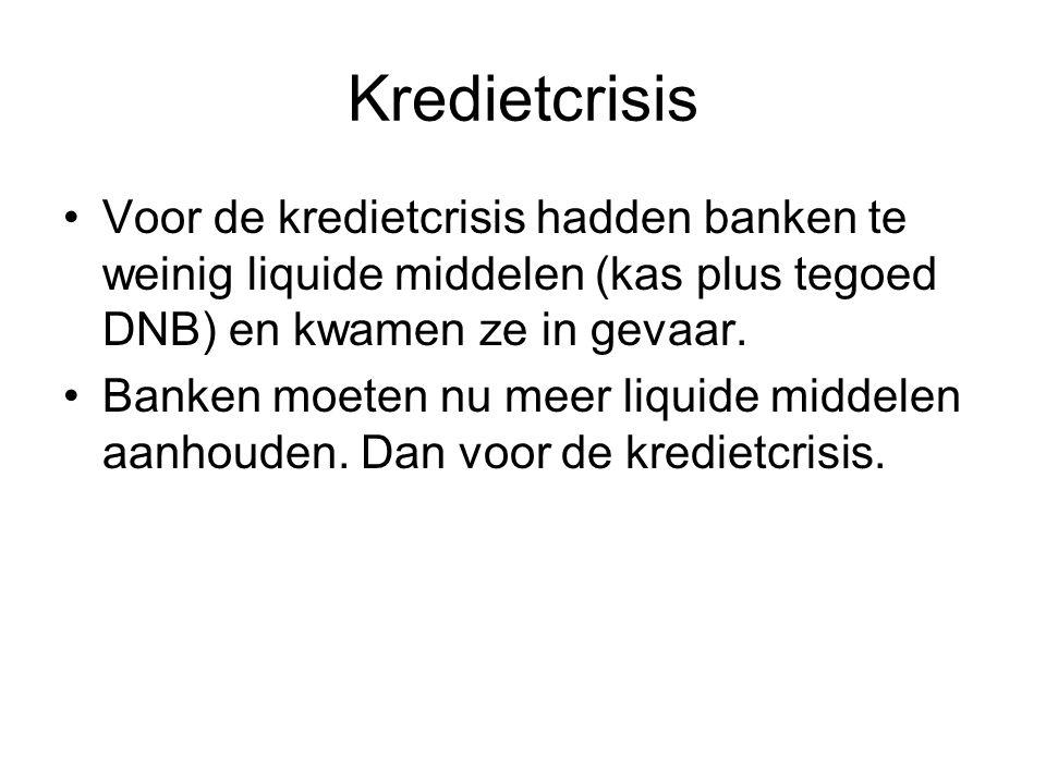 Kredietcrisis Voor de kredietcrisis hadden banken te weinig liquide middelen (kas plus tegoed DNB) en kwamen ze in gevaar. Banken moeten nu meer liqui